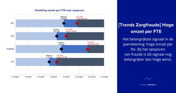 [Trends Zorgfraude] Hoge omzet per FTE