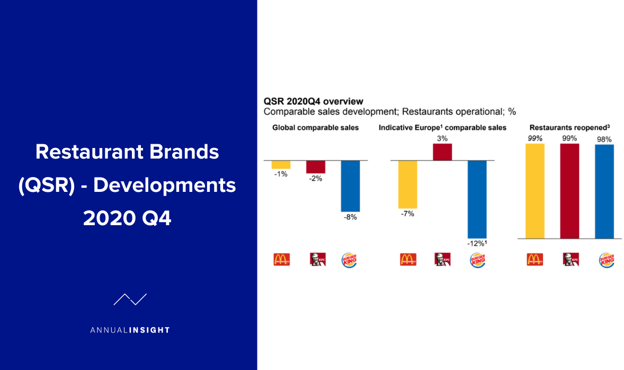 Restaurant Brands (QSR) - Developments 2020 Q4