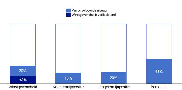 Zorg jaarcijfers eind 2019