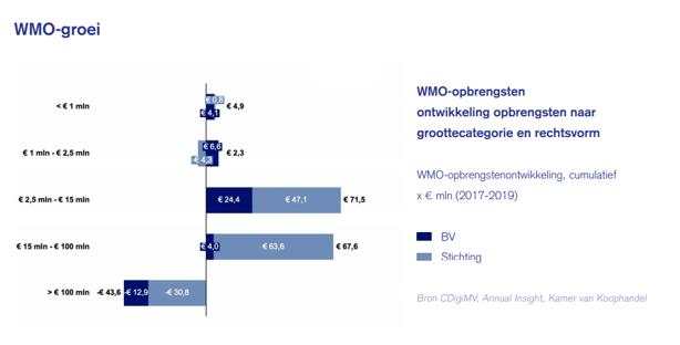 WMO groei